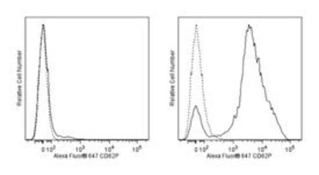 anti-CD62P; Clone: RB40.34; BD 50µg; Alexa Fluor647