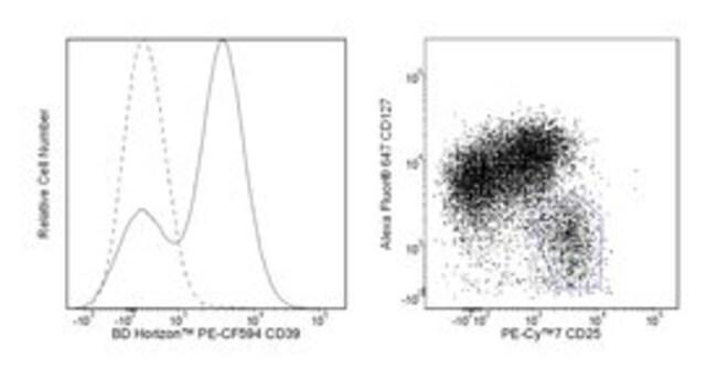 CD39 Mouse anti-Human, PE-CF594, Clone: TU66 (also known as Tü 66, Tü66),