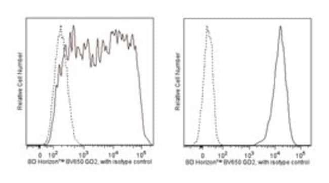Disialoganglioside GD2 Mouse anti-Human, Brilliant Violet 650, Clone: 14.G2a,