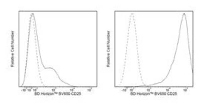 CD25 Mouse anti-Human, Brilliant Violet 650, Clone: M-A251, BD 100 Tests;