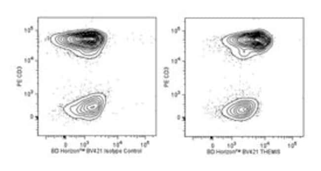 THEMIS Mouse anti-Human, Brilliant Violet 421, Clone: Q13-1103, BD 50 Tests;