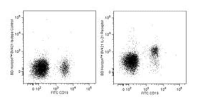 IL-21 Receptor (CD360) Mouse anti-Human, Brilliant Violet 421, Clone: 17A12,