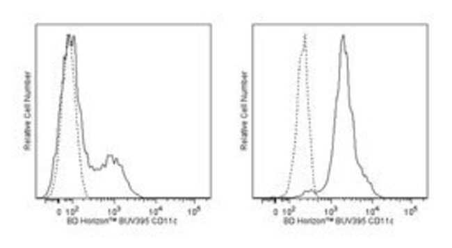 anti-CD11c; Clone: B-ly6; BD 25 Tests; BUV395