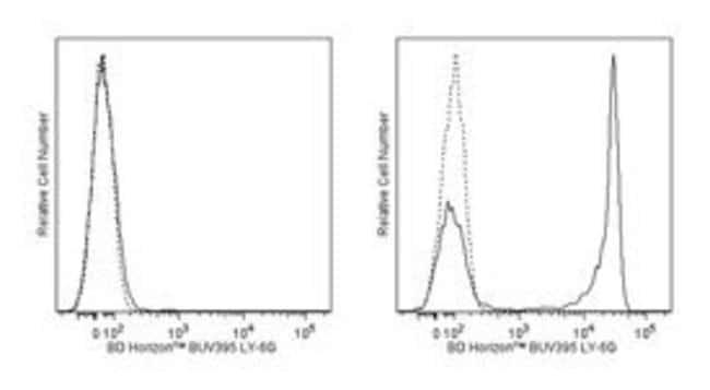 Ly-6G Rat anti-Mouse, BUV395, Clone: 1A8, BD 50µg; BUV395:Life Sciences