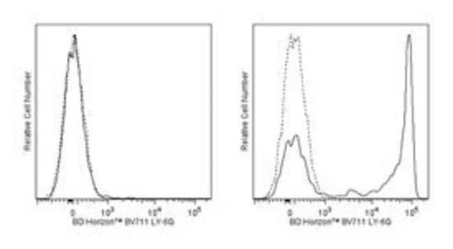 Ly-6G Rat anti-Mouse, Brilliant Violet 711, Clone: 1A8, BD 50µg; Brilliant