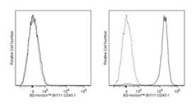 CD45.1 Mouse anti-Mouse, Brilliant Violet 711, Clone: A20, BD 50µg;