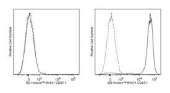 CD45.1 Mouse anti-Mouse, Brilliant Violet 421, Clone: A20, BD 50µg;