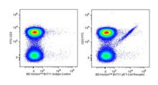 T-Cell Receptor, Hamster anti-Mouse, Clone: GL3, BV711, BD 50µg;