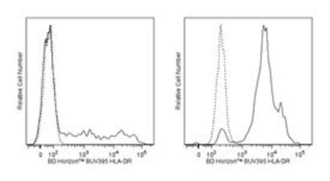 HLA-DR Mouse anti-Human, BUV395, Clone: G46-6, BD 50 Tests; BUV395:Life