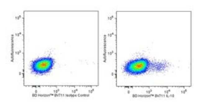 IL-10 Rat anti-Human and Viral, Brilliant Violet 711, Clone: JES3-9D7,