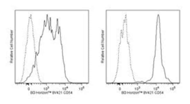 CD54 Mouse anti-Human, Brilliant Violet 421, Clone: HA58, BD 100 Tests;