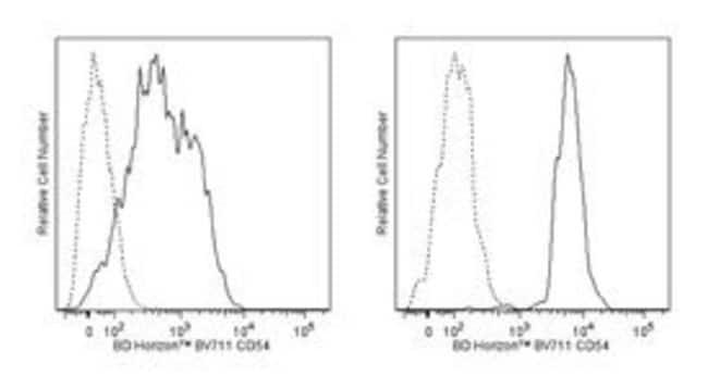CD54 Mouse anti-Human, Brilliant Violet 711, Clone: HA58, BD 100 Tests;