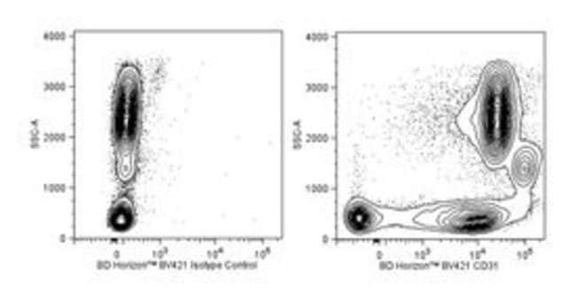 CD31 Mouse anti-Human, Brilliant Violet 421, Clone: WM59, BD 50 Tests;