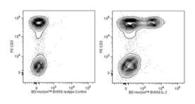 IL-2 Rat anti-Human, Brilliant Violet 650, Clone: MQ1-17H12, BD 100 Tests;