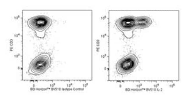 IL-2 Rat anti-Human, Brilliant Violet 510, Clone: MQ1-17H12, BD 100 Tests;