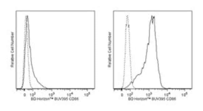 CD86 Rat anti-Mouse, BUV395, Clone: GL1, BD 50µg; BUV395:Life Sciences