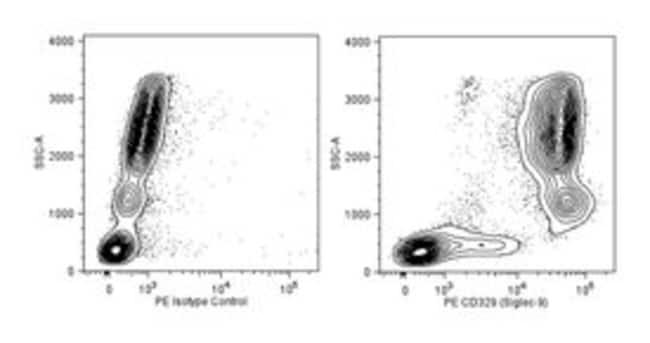 CD329 (Siglec-9) Mouse anti-Human, PE, Clone: E10-286, BD 100 Tests; PE:Life