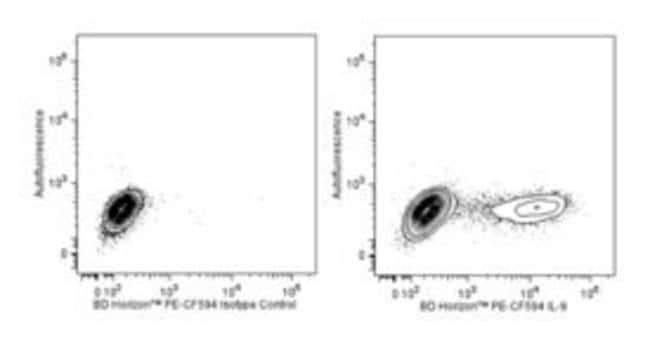IL-9 Mouse anti-Human, PE-CF594, Clone: MH9A3, BD 100 Tests; PE-CF594:Life