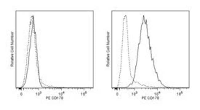 CD178 Mouse anti-Human, PE, Clone: NOK-1, BD 100 Tests; PE:Life Sciences