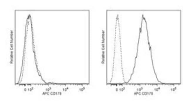 CD178 Mouse anti-Human, APC, Clone: NOK-1, BD 100 Tests; APC:Life Sciences