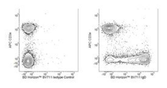 IgD Rat anti-Mouse, Brilliant Violet 711, Clone: 11-26c.2a, BD 50µg;