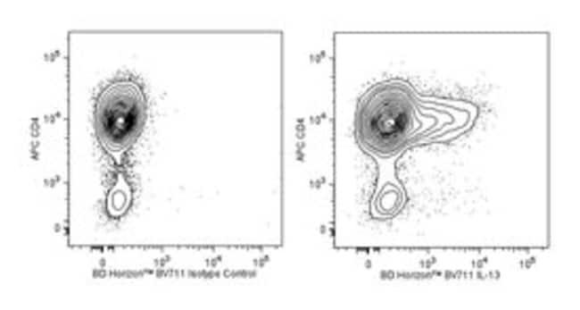 IL-13 Rat anti-Human, Brilliant Violet 711, Clone: JES10-5A2, BD 50 Tests;