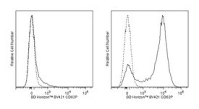 CD62P Rat anti-Mouse, Brilliant Violet 421, Clone: RB40.34, BD 50µg;