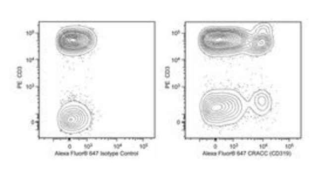 CRACC (CD319) Mouse anti-Human, Alexa Fluor 647, Clone: 235614, BD 50 Tests;