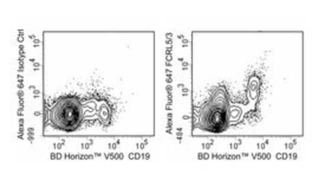 FCRL5/FCRL3 (CD307e/c) Mouse anti-Human, Alexa Fluor 647, Clone: 307307,