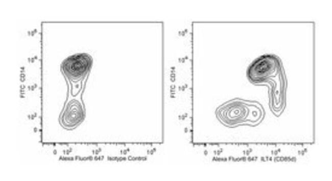 ILT4 (CD85d) Mouse anti-Human, Alexa Fluor 647, Clone: 287219, BD 50 Tests;