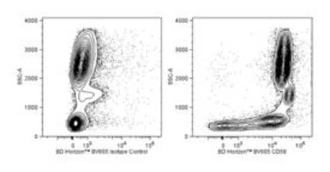 CD58 Mouse anti-Human, Brilliant Violet 605, Clone: 1C3, BD 100 Tests;