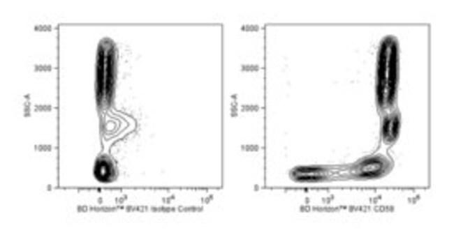 CD58 Mouse anti-Human, Brilliant Violet 421, Clone: 1C3, BD 100 Tests;