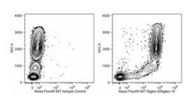 Siglec-5/Siglec-14 Mouse anti-Human, Alexa Fluor 647, Clone: 194128, BD