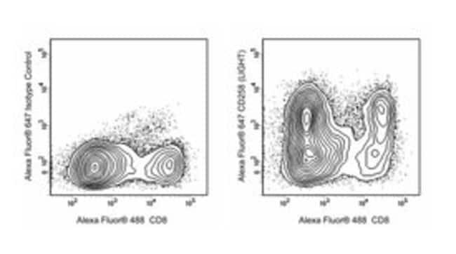 CD258 (LIGHT) Mouse anti-Human, Alexa Fluor 647, Clone: 115520, BD 50 Tests;