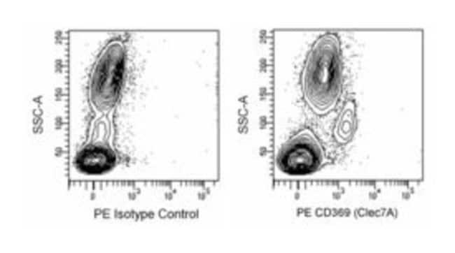 anti-CLEC7A (Dectin-1), PE; Clone: 15E2; BD 100 Tests; PE:Antibodies