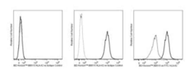 HLA-A2 Mouse anti-Human, BB515, Clone: BB7.2, BD 50µg; BB515:Life