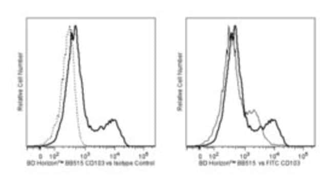 CD103 Mouse anti-Human, BB515, Clone: Ber-ACT8, BD 100 Tests; BB515:Life