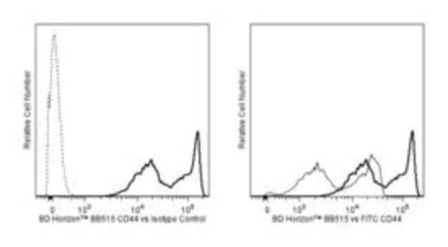 CD44 Rat anti-Mouse, BB515, Clone: IM7, BD 50µg; BB515:Life Sciences