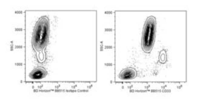 CD33 Mouse anti-Human, BB515, Clone: WM53, BD 100 Tests; BB515:Life Sciences