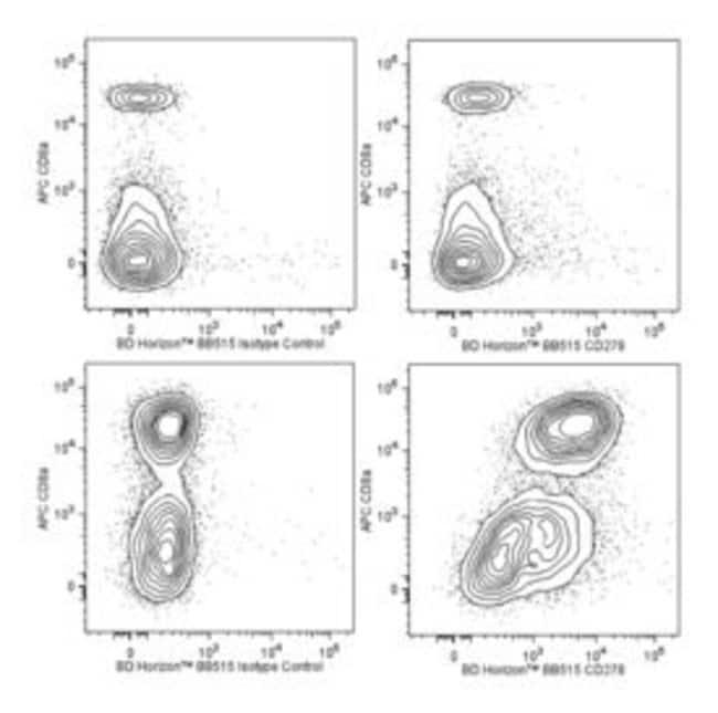 anti-CD278, BB515; Clone: 7E.17G9; BD 50µg; BB515:Life Sciences