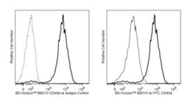 anti-CD49D, BB515; Clone: 9F10; BD 100 Tests; BB515:Life Sciences