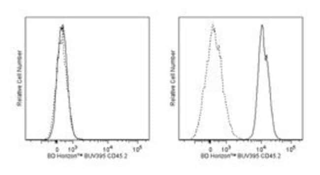 anti-CD45.2, BU395; Clone: 104; BD 50µg; BU395:Life Sciences