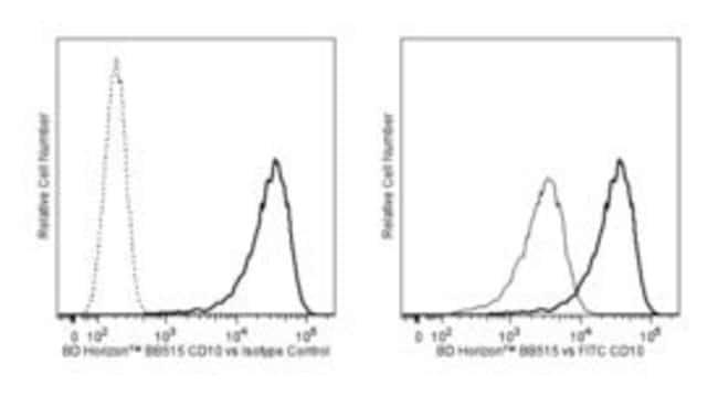 CD10 Mouse anti-Human, BB515, Clone: HI10a, BD 100 Tests; BB515:Life Sciences
