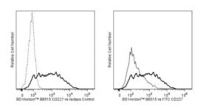 anti-CD227, BB515; Clone: HMPV; BD 100 Tests; BB515:Life Sciences