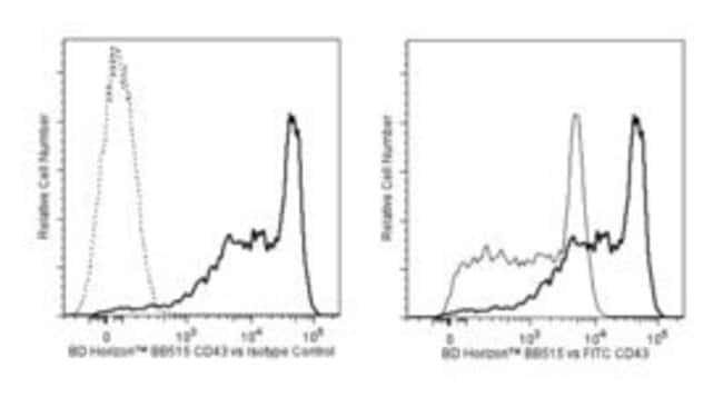 CD43 Rat anti-Mouse, BB515, Clone: S7, BD 50µg; BB515:Life Sciences