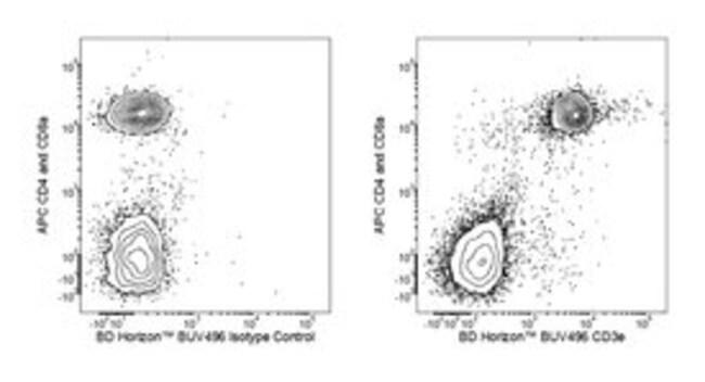 CD3e Hamster anti-Mouse, BUV496, Clone: 145-2C11, BD 50µg; BUV496:Life