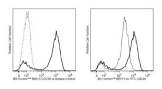 CD206 Mouse anti-Human, BB515, Clone: 19.2, BD 100 Tests; BB515:Life Sciences