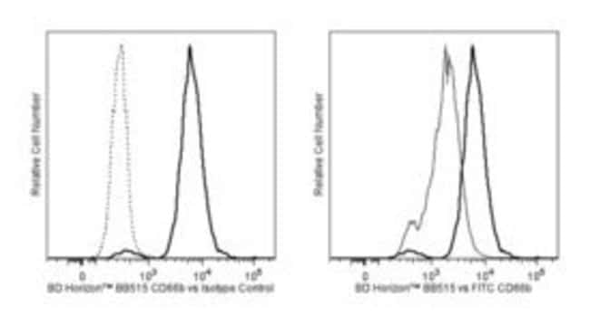 CD66b Mouse anti-Human, BB515, Clone: G10F5, BD 100 Tests; BB515:Antibodies
