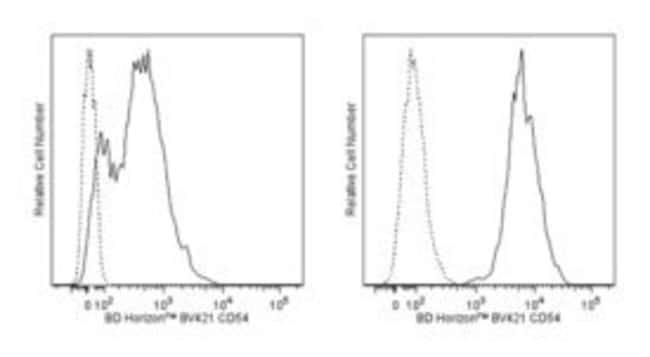 CD54 Hamster anti-Mouse, Brilliant Violet 421, Clone: 3E2, BD 50µg;