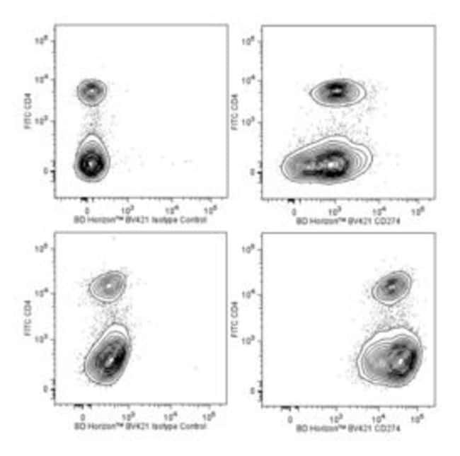 CD274 Rat anti-Mouse, Brilliant Violet 421, Clone: MIH5, BD 50µg;
